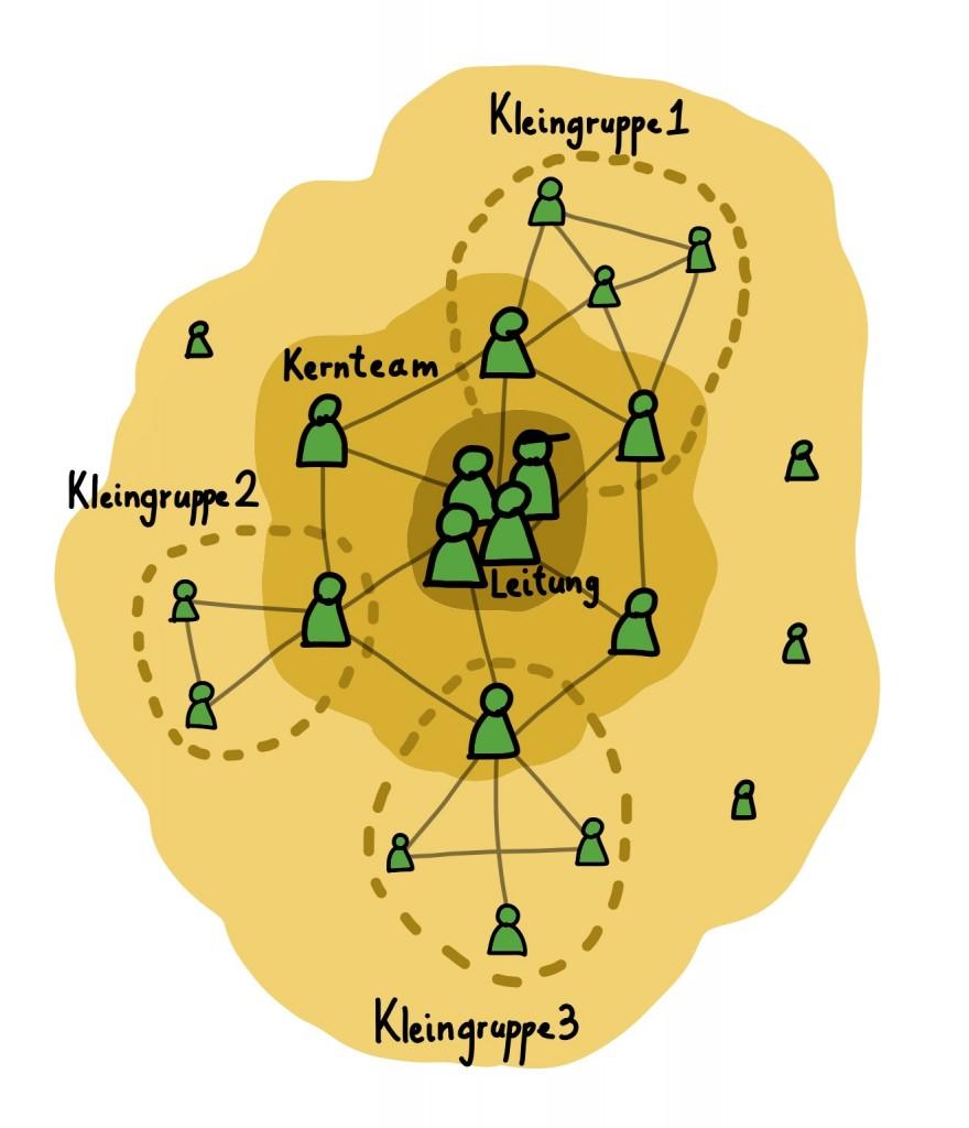 Fachkreis als agile Community