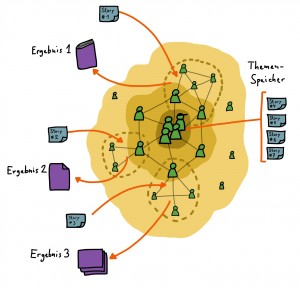 Agile Arbeitsweise mit Stories