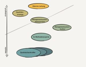 Das Rollenbündelmodell zeigt sechs Aufgabenfelder im QM.
