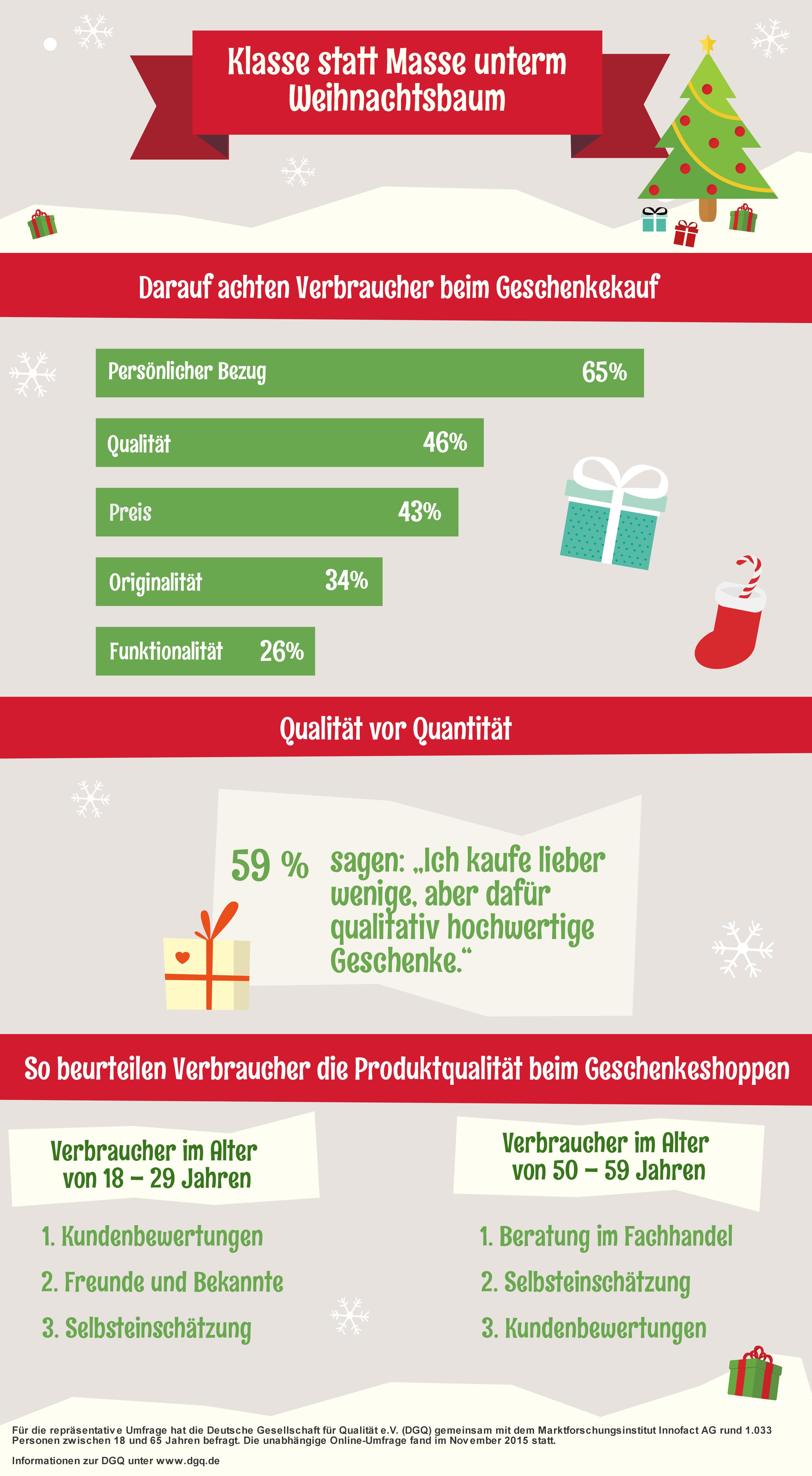 DGQ-Studie: Klasse statt Masse beim Weihnachtseinkauf - Deutsche ...