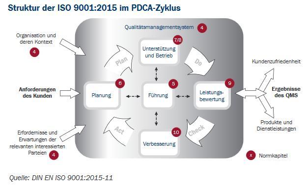 Nach: http://www.dqs.de/fileadmin/files/de2013/Files/Standards/ISO_9001_2015/DQS_Produktblatt_90012015.pdf