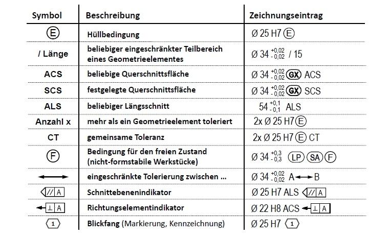 ISO-GPS: Tolerierungsgrundsätze - Deutsche Gesellschaft für Qualität