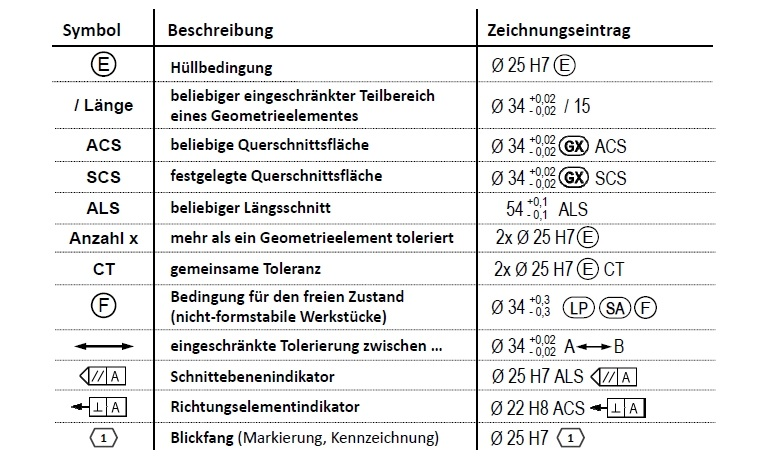 DIN EN ISO 14405 Allgemeine Modifikationssymbole Maße