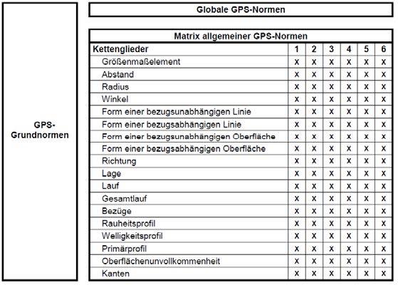 ISO-GPS Normen-Matrix