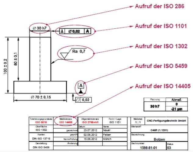 Grundsatz des Aufrufens ISO-GPS