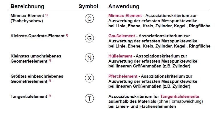 ISO 1101 Symbole Spezifikationselemente