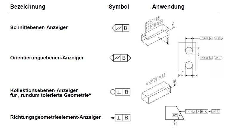 ISO 1101 Symbole
