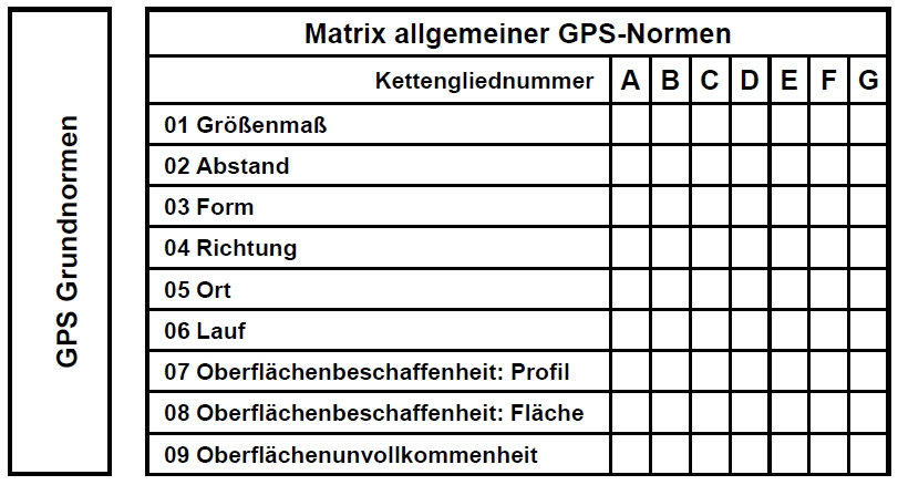 ISO-GPS-Matrix