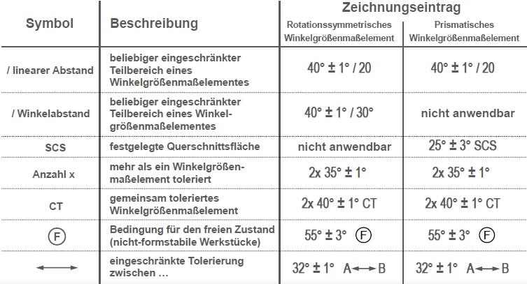 ISO-GPS Modifikationssymbole für Winkelgrößenmaße