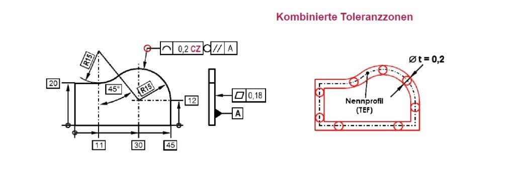 """Linienprofiltoleranz mit Sammlungs-Anzeiger als """"rundum kombinierte"""" Toleranzzone und CZ-Angabe"""