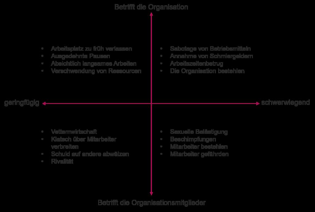 Kategorien von Compliance-Verstößen