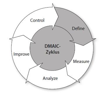 Six Sigma DMAIC Zyklus