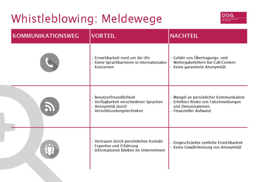 Meldewege des Whistleblowings oder Hinweisgeber-Systeme