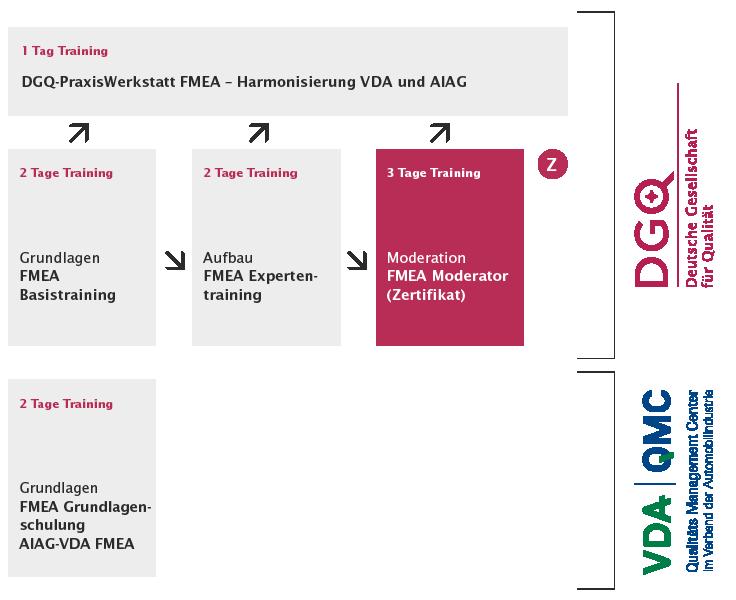 DGQ-Traings FMEA